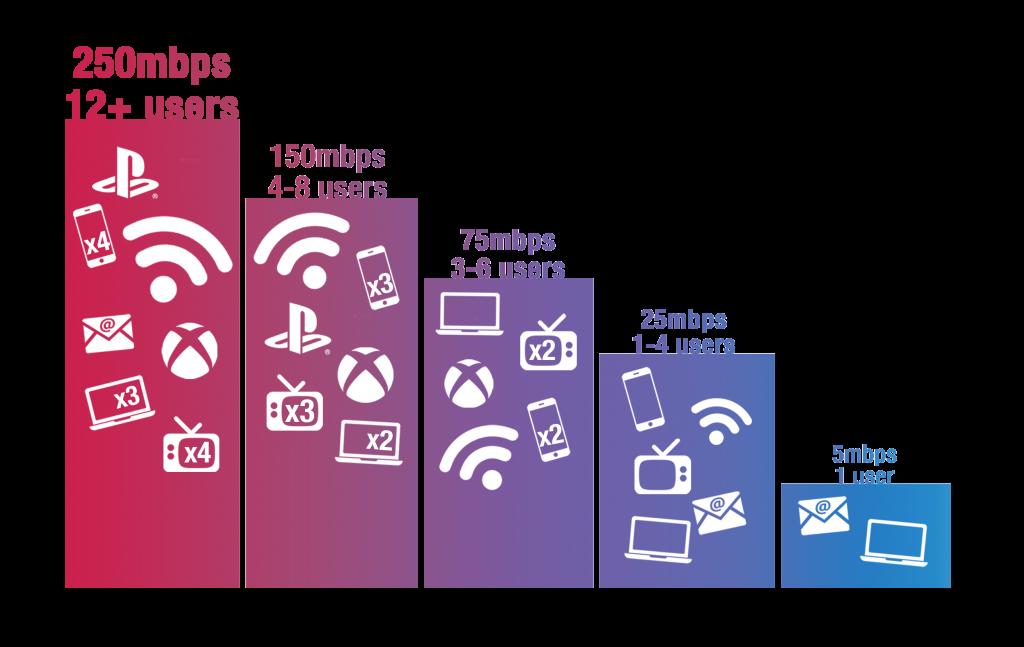 Bandwidth Speed Chart