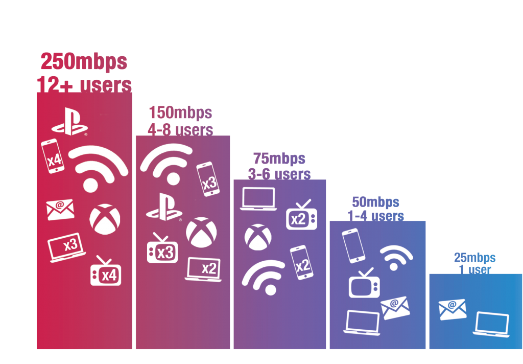 Internet speed bar graph
